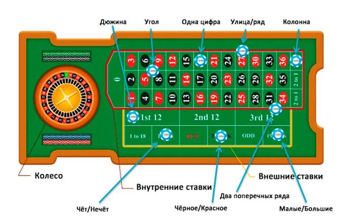 Азартные игры без регистрации и оплаты - онлайн-казино.